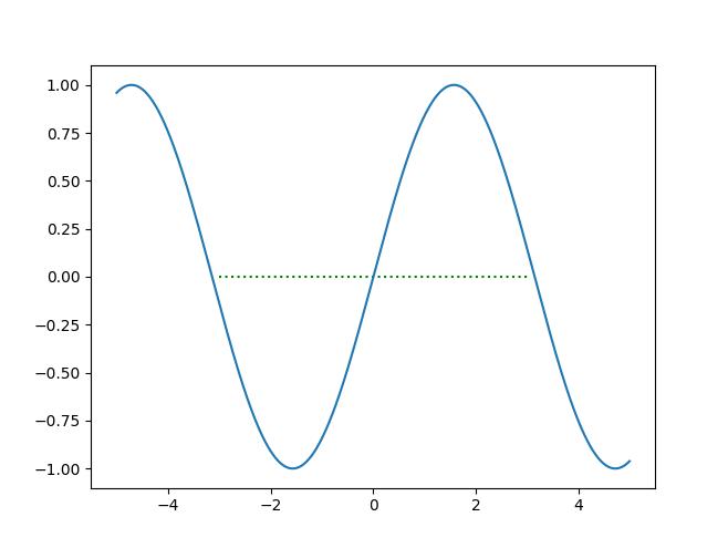 水平の点線を加えたsinグラフ
