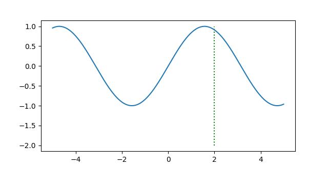 垂直点線を加えたsinグラフ