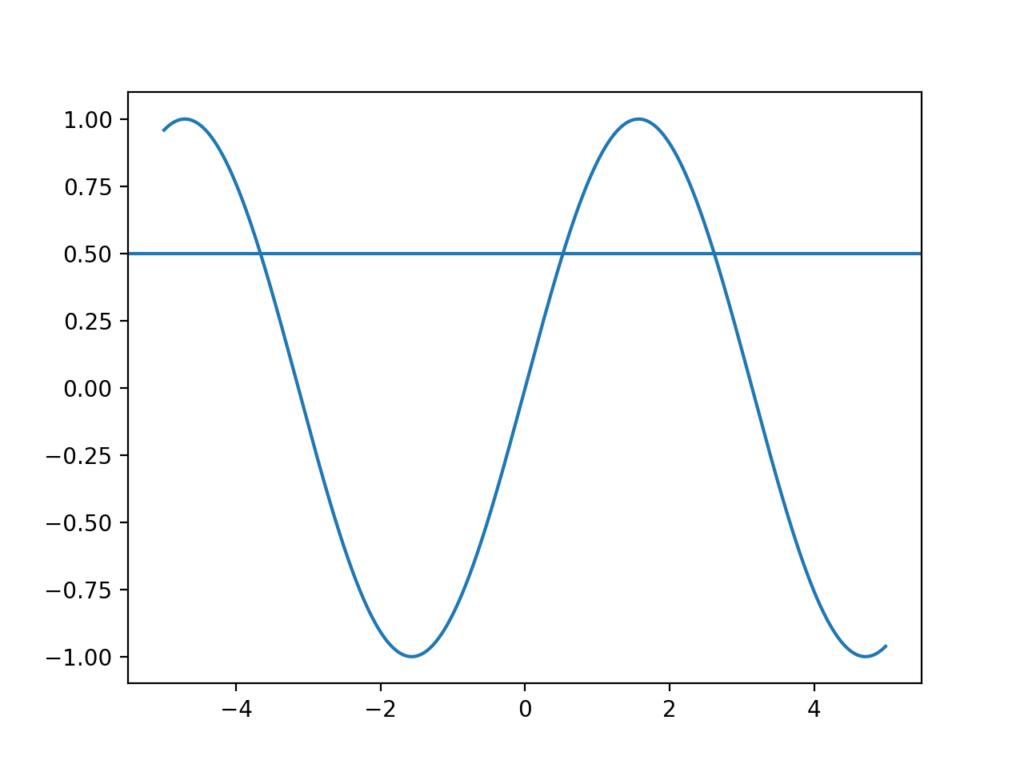 水平線を加えたsinグラフ