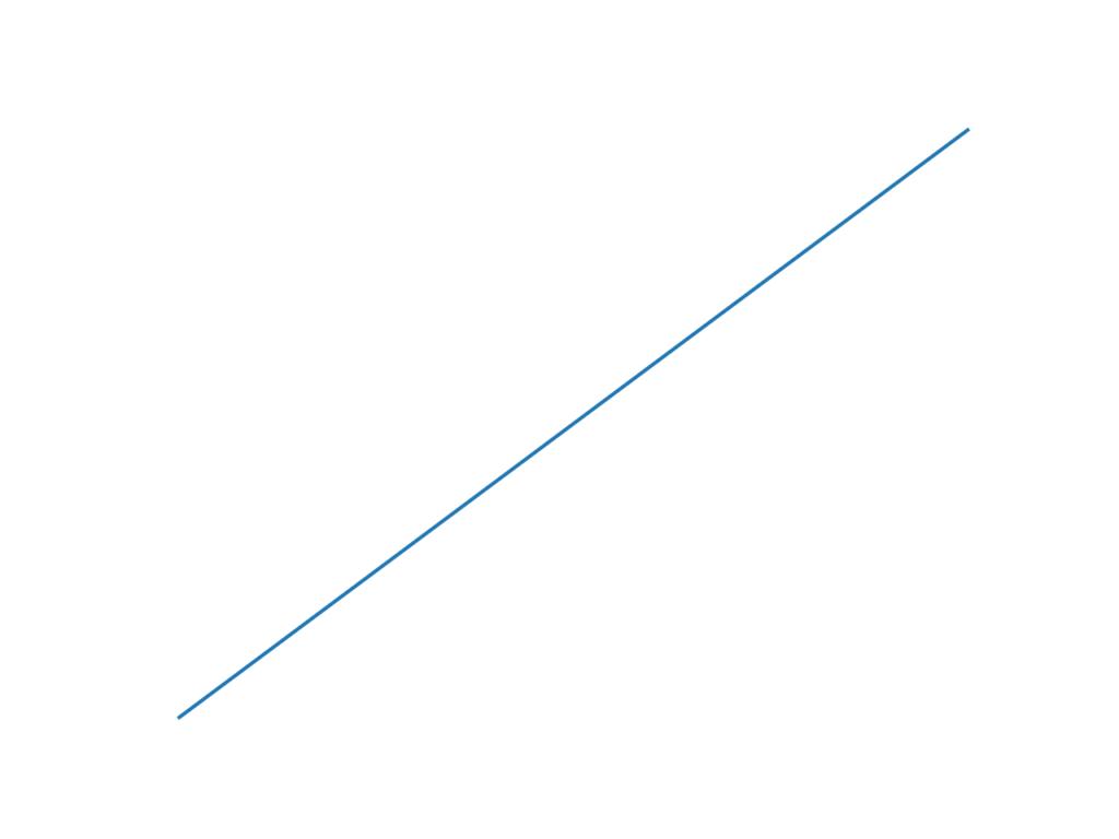 軸がない線グラフ