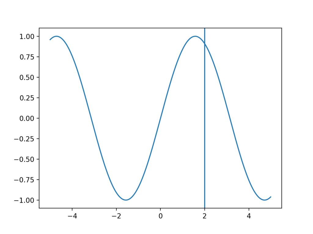 垂直線を加えたsinグラフ