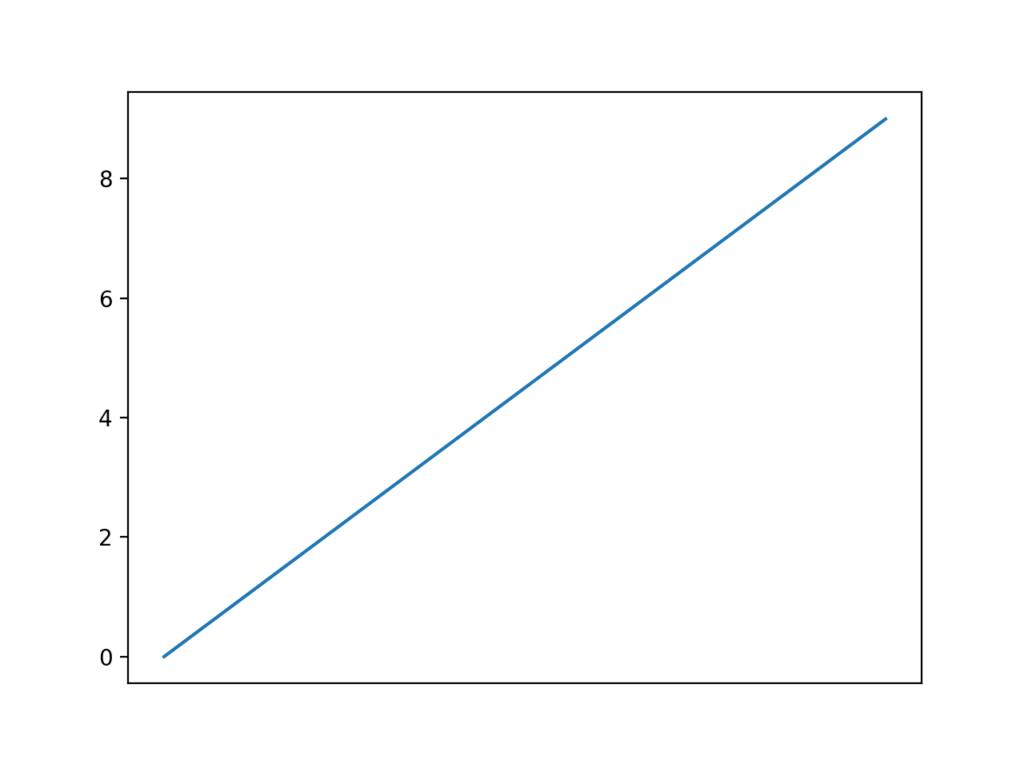 x軸の目盛がないグラフ