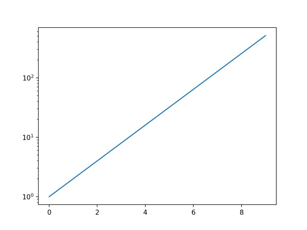目盛を大数に変えた2の冪乗グラフ