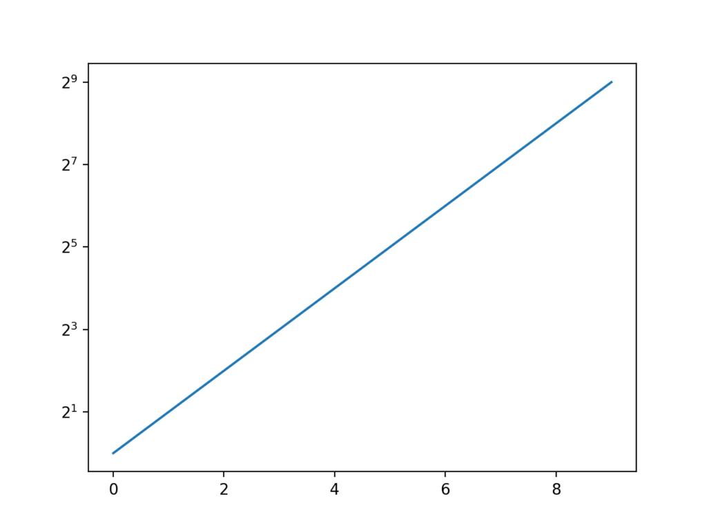 対数目盛を2の冪乗にしたグラフ
