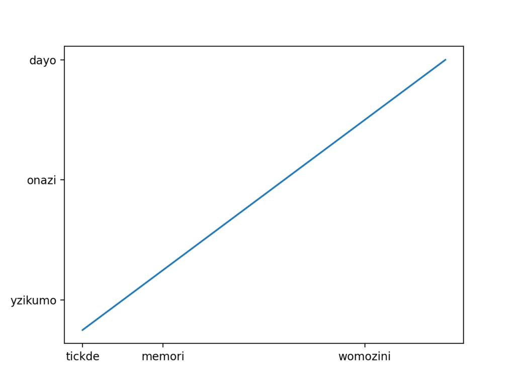 目盛が文字列のグラフ