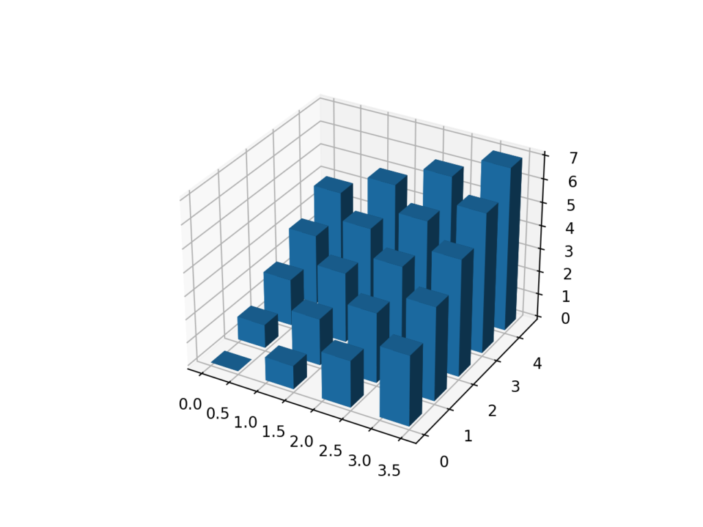 3D棒グラフ