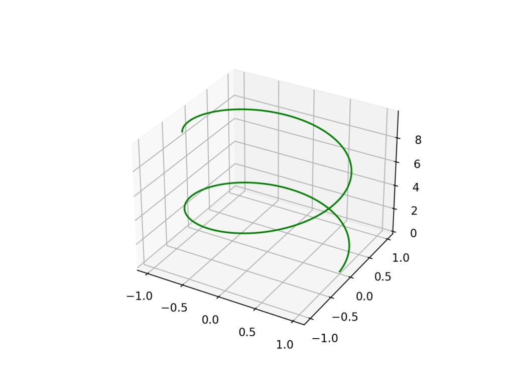 3D折れ線グラフ