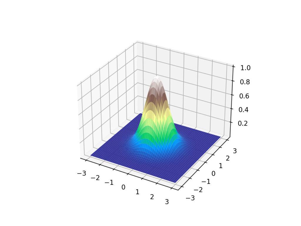 曲面グラフ