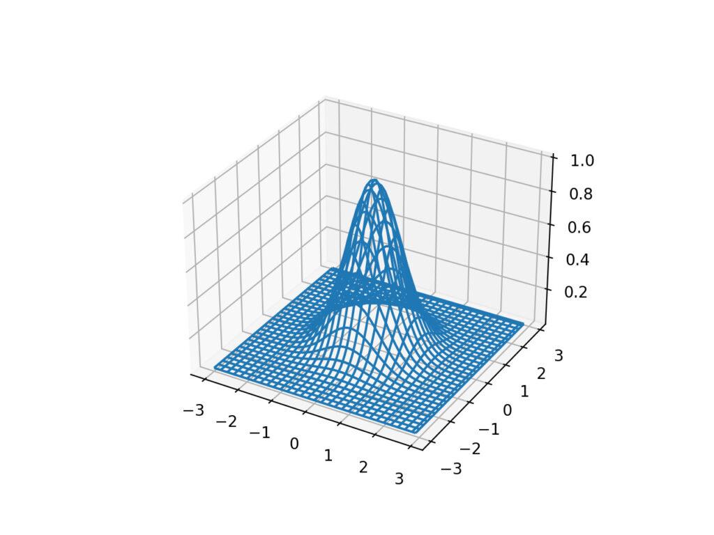 ワイヤーフレームグラフ