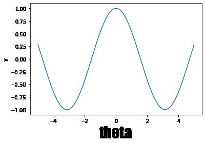ラベルの文字を装飾したcosグラフ