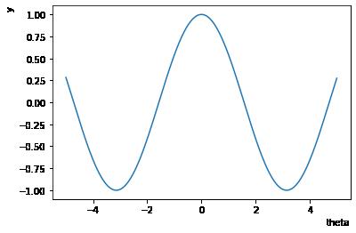 ラベルの位置を変えたcosグラフ