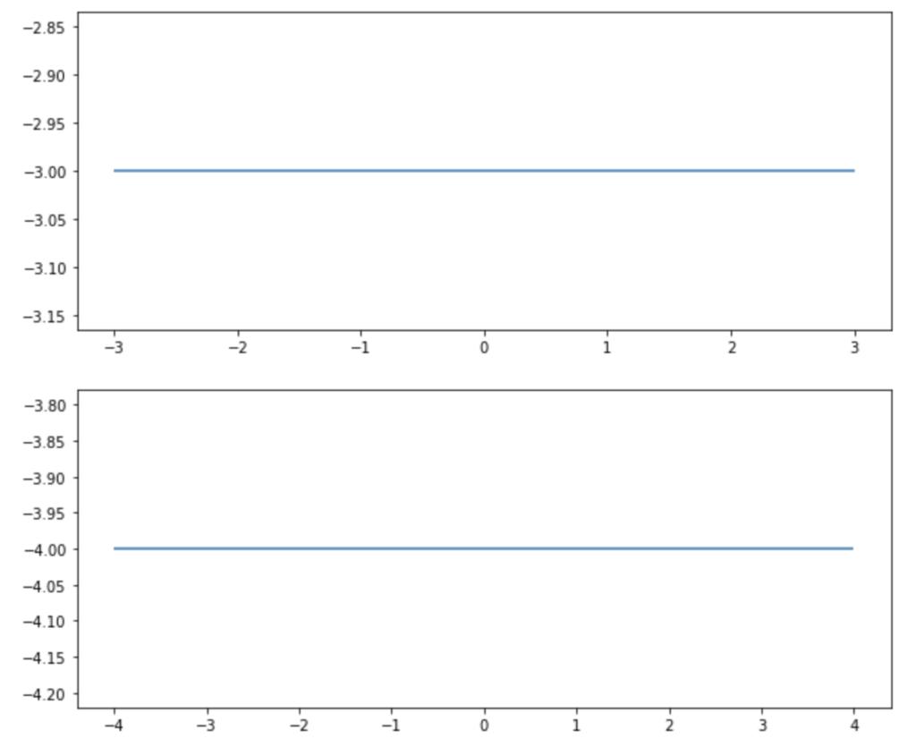 rcParamsではグラフサイズの変更が保存されることの確認