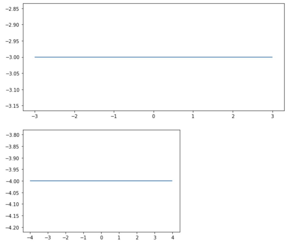 plt.figureではグラフサイズの変更が保存されないことの確認