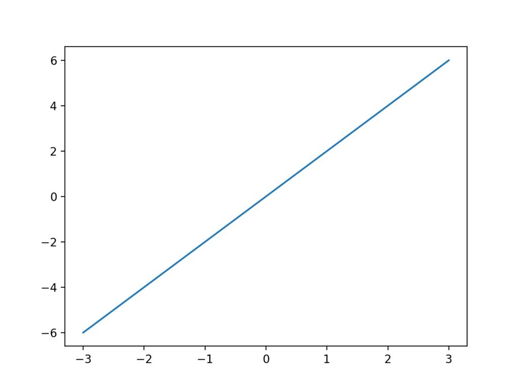 傾き2の線グラフ