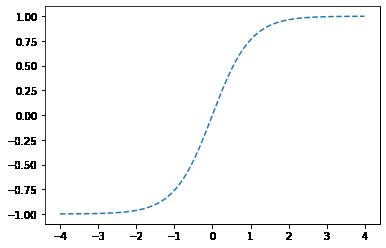 ドット線グラフ