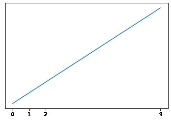 目盛が数字のグラフ