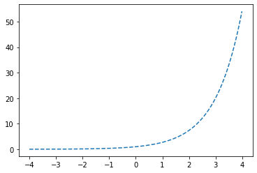 ドット線のグラフ
