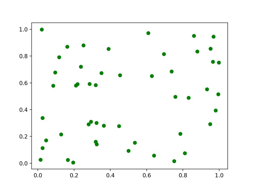全ての点の色を同じ色に変更した散布図
