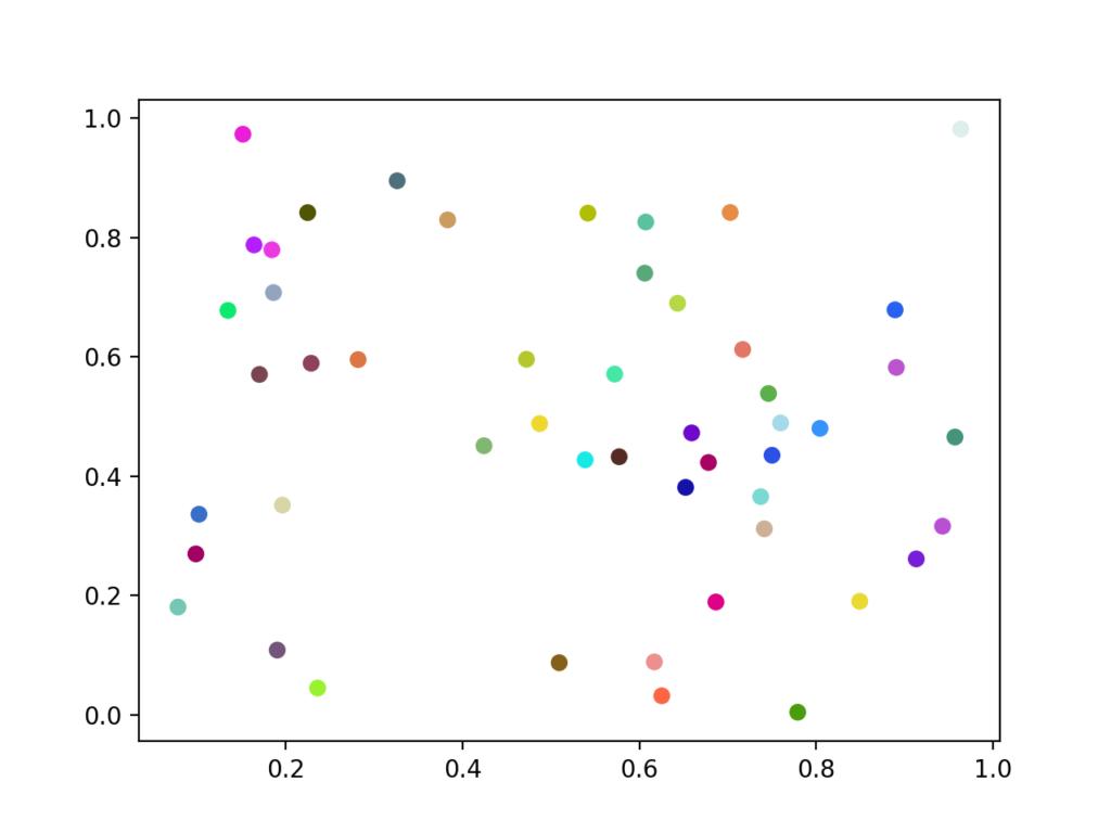 RGBで色を変更した散布図