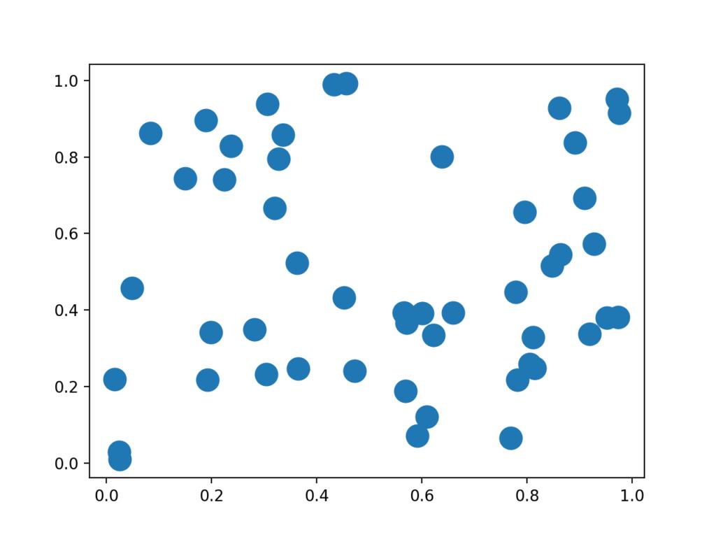 点の大きさを変更した散布図