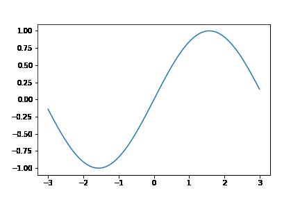 sinグラフ