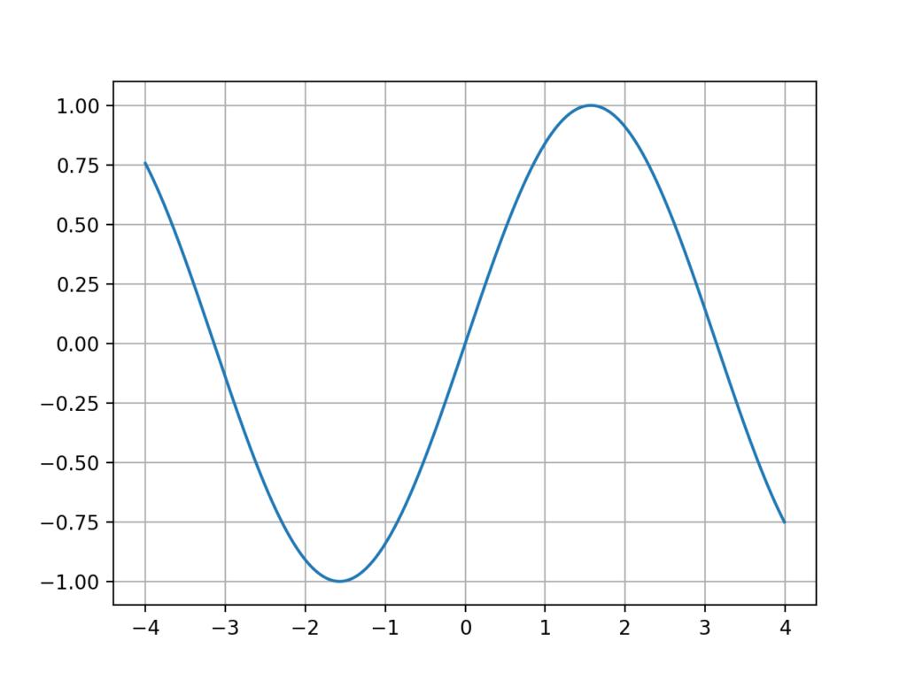 grid付きグラフ