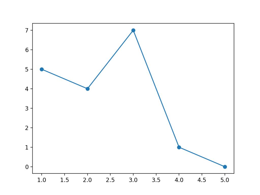 折れ線グラフのデータ点のデフォルの大きさ