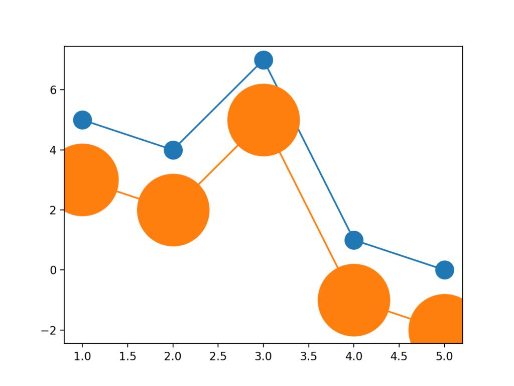 折れ線グラフのデータ点の大きさの決め方