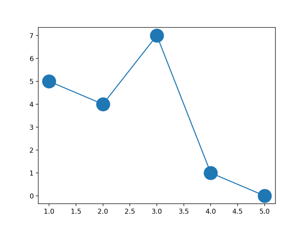 折れ線グラフでのデータ点