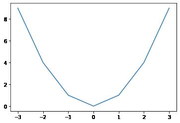 2つ目の折れ線グラフ