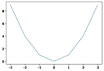 点線グラフ
