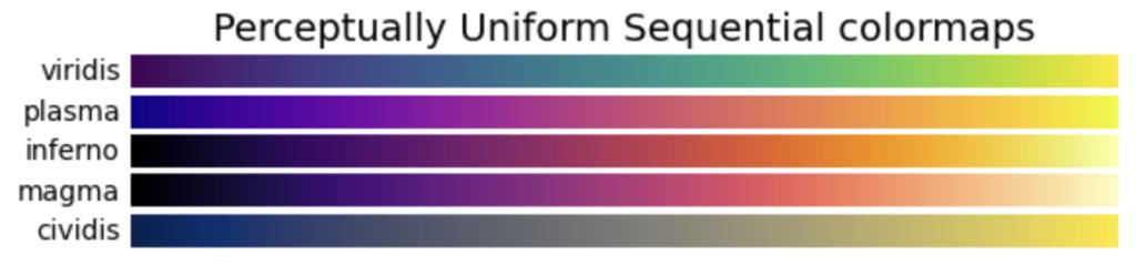 Perceptually Uniform Sequential colormapsの画像