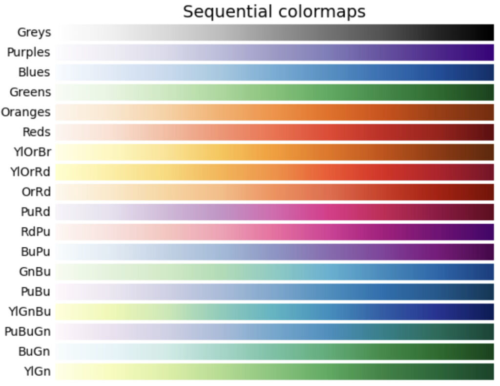Sequential colormapsの画像