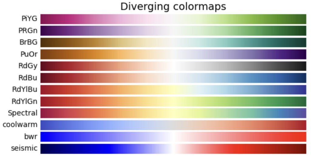 Diverging colormapsの画像