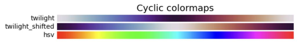 Cyclic colormapsの画像