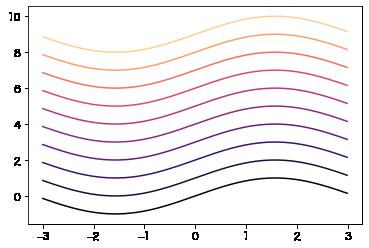 magmaのcmapの線グラフ
