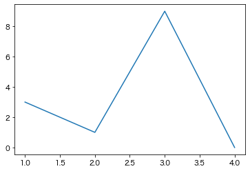 plt.showでグラフを表示