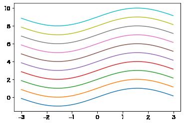 デフォルトの色の線グラフ