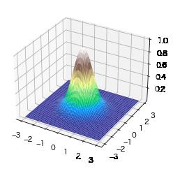 terrainのcmapの3dグラフ